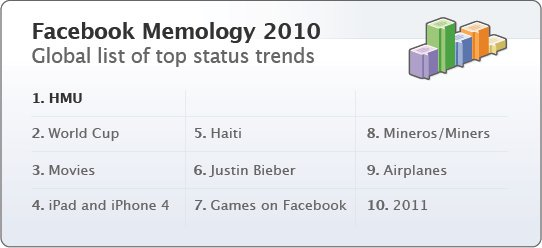 Facebook Status Trends for 2010
